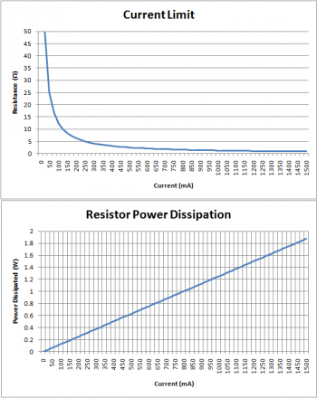 R1 Current Limit vs Power Dissipation